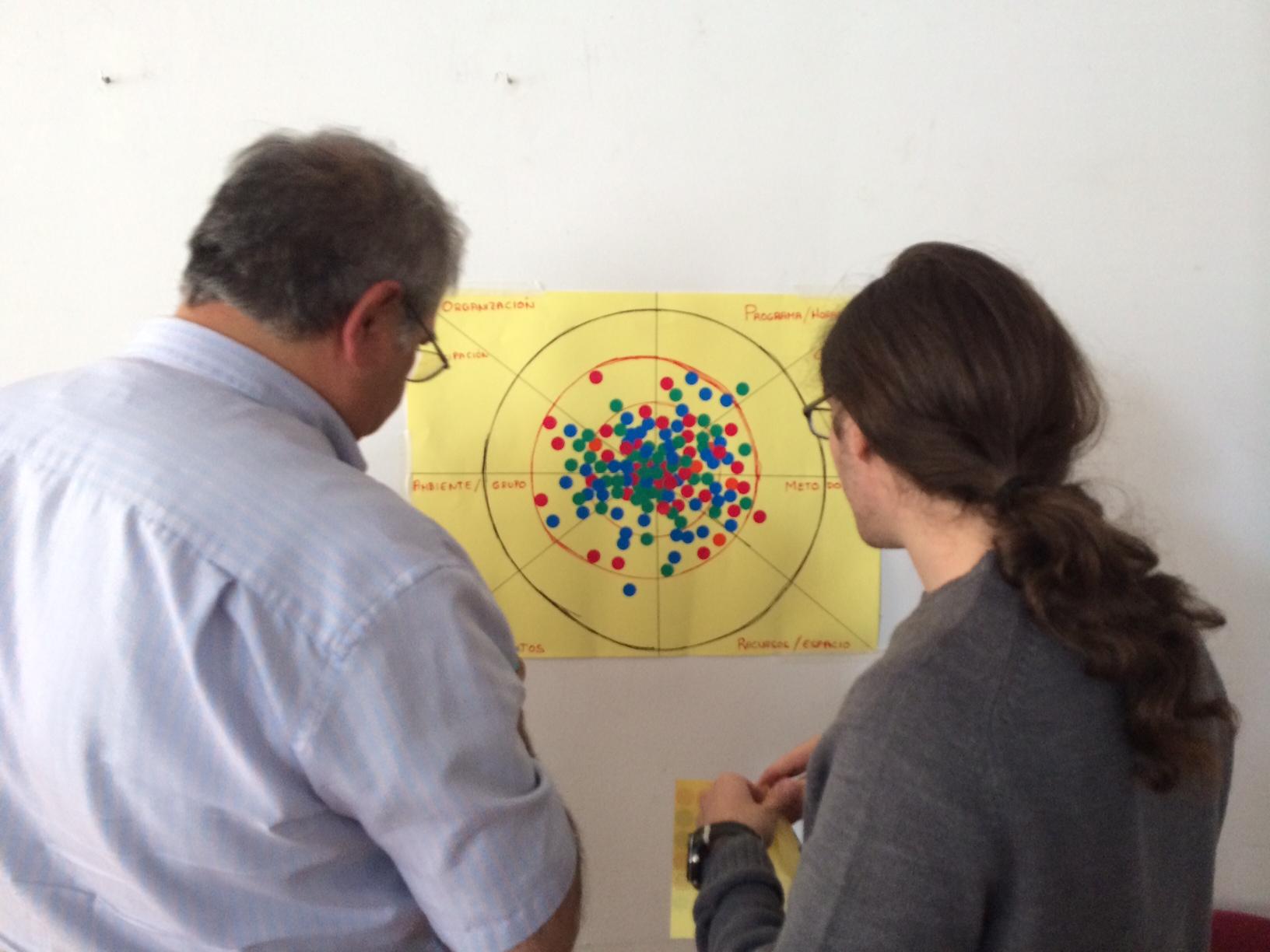 Diana de evaluación participativa
