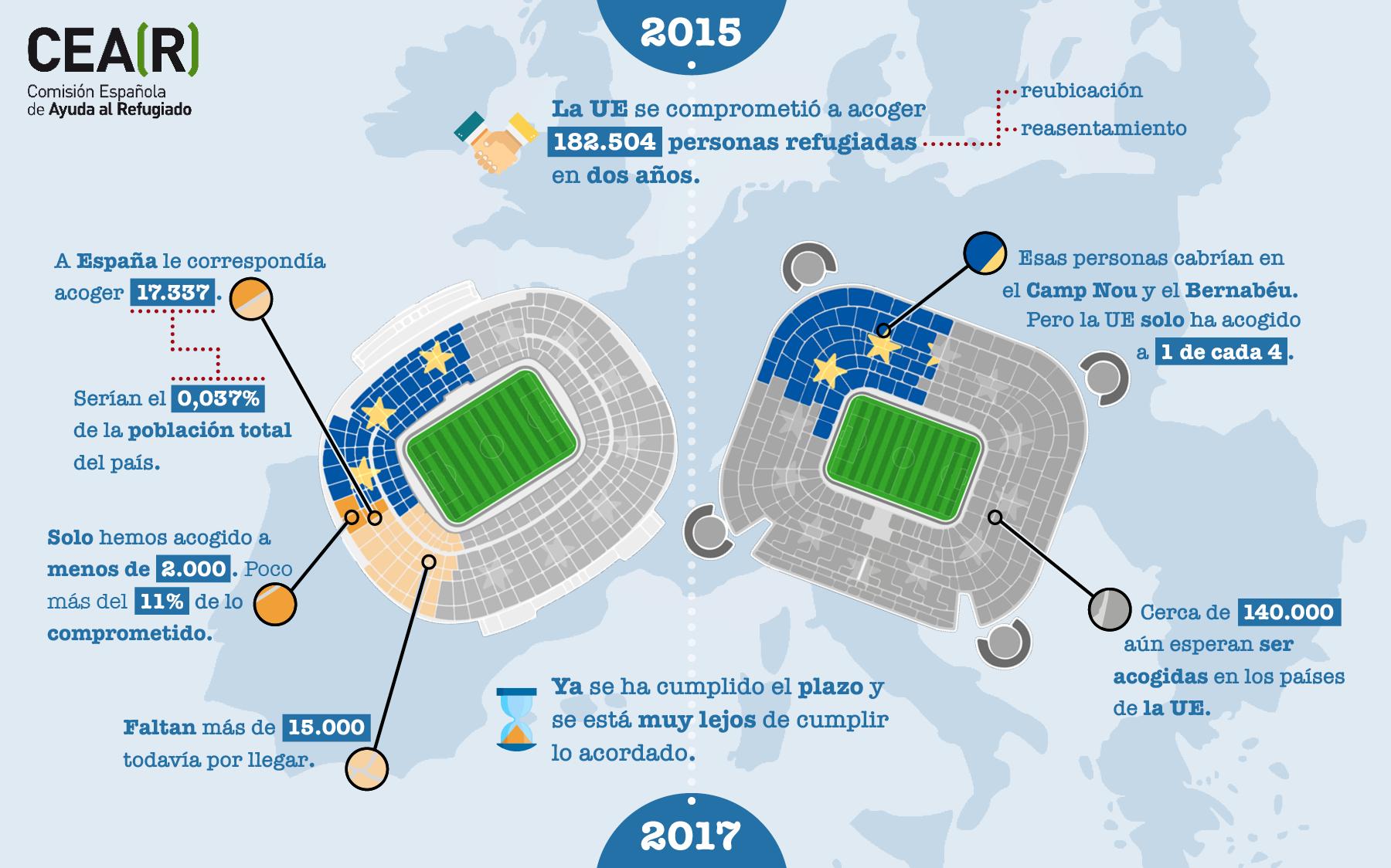 Infografía estadios